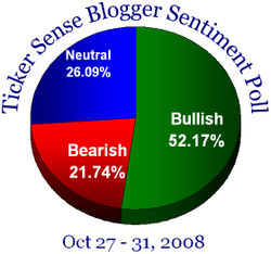 Blogger sentiment 102708