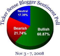 Blogger sentiment 110308