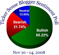Blogger sentiment 111008