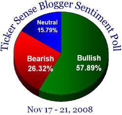 Blogger sentiment 111708