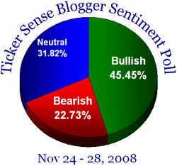 Blogger sentiment 112408