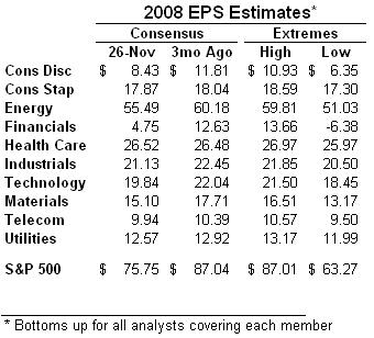 2008 estimates