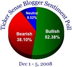 Blogger sentiment 120108