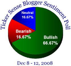 Blogger sentiment 120808