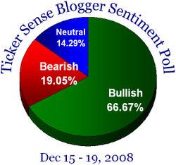 Blogger sentiment 121508