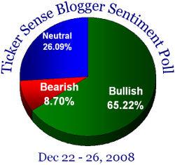 Blogger sentiment 122208
