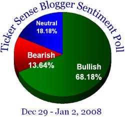 Blogger sentiment 122908