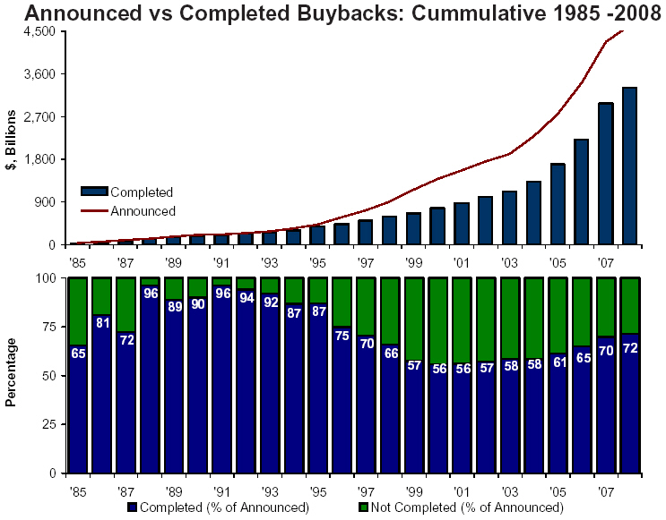 Announced vs completed buybacks