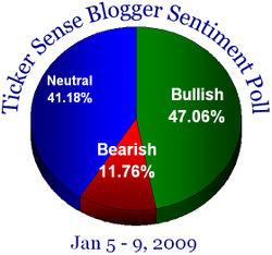 Blogger sentiment 010509