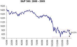 S&P 500 bull market 2009