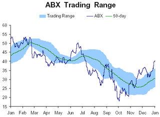 ABX range