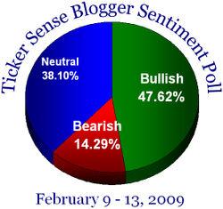 Blogger sentiment 020909