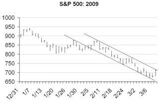 S&P 500, 2009