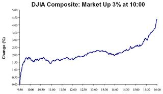 DJIA composite up at 10