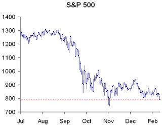 S&P 500 021709