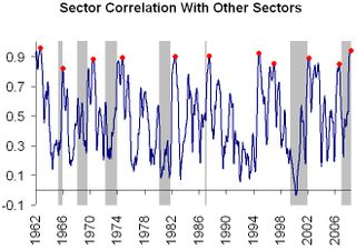 Avg sector correlation
