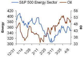 Energy versus oil