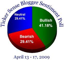Blogger sentiment 041309