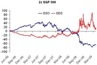 2x S&P 500