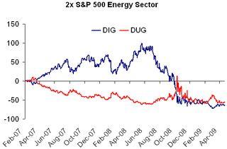 2x Energy Sector