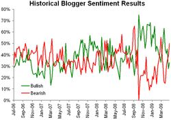 Historicalsentiment050409