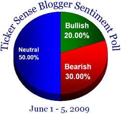 Blogger sentiment 060109