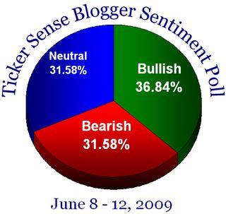 Blogger sentiment 060809