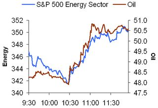 Intraday oil versus energy