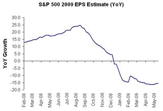S&P 500 2009 EPS Ests