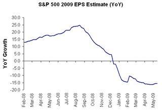 S&P 500 2009 EPS Ests