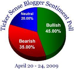 Blogger sentiment 042009