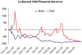 3x Financial Sector