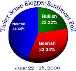 Blogger sentiment 062209