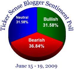 Blogger sentiment 061509
