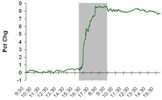 AAPL Earnings Chart