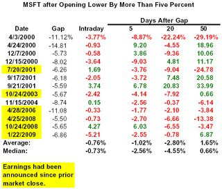 Msft opening lower