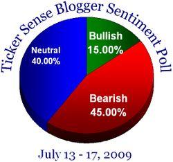 Blogger sentiment 071309