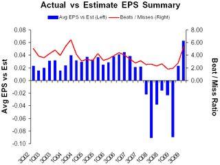 Eps summary 3Q09