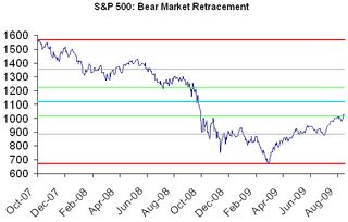 Bear market retracement 1