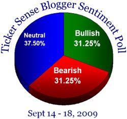 Blogger sentiment 091409