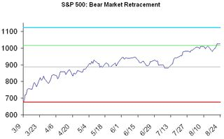 Bear market retracement 2