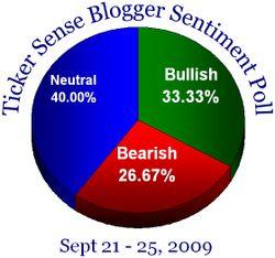 Blogger sentiment 092109