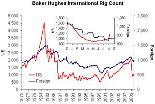 Baker hughes rig count