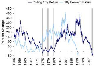 Rolling 10y return