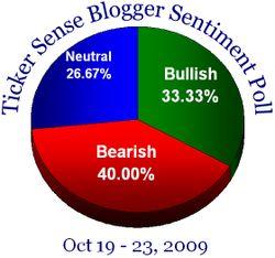 Blogger sentiment 101909
