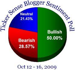 Blogger sentiment 101209
