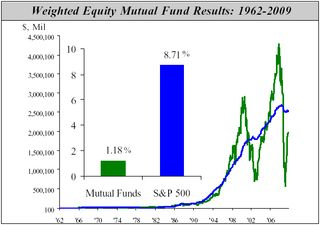 Mutual fund results