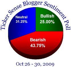 Blogger sentiment 102609