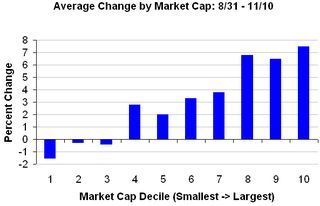 Avg change by mkt cap 2