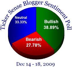 Blogger sentiment 121409